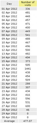Статистика за апрель 2012